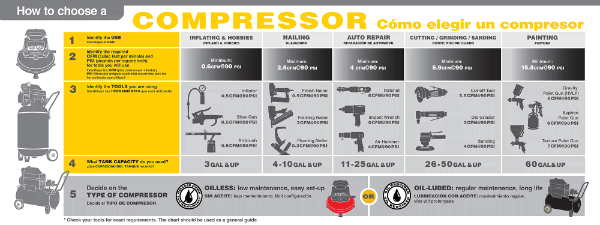 What Does Cfm On An Air Compressor Mean