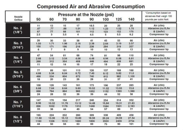 What Kind Of Air Compressor For Sandblasting
