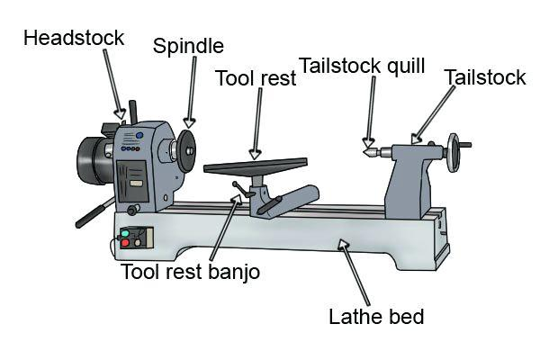 Marvelous How About A Wood Lathe Buying Guide Machost Co Dining Chair Design Ideas Machostcouk